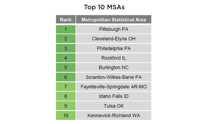 Top 10 Metropolitan Statistical Areas