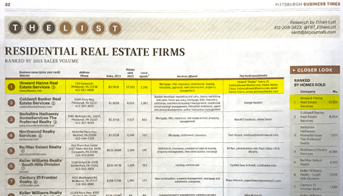 Howard hanna Tops List of Residential Real Estate Firms