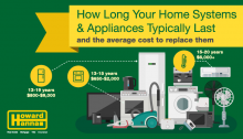 How long to Home Aplliances last