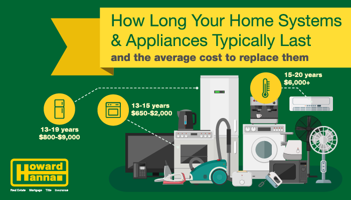 How Long House Appliances and Systems Typically Last | Howard Hanna Blog